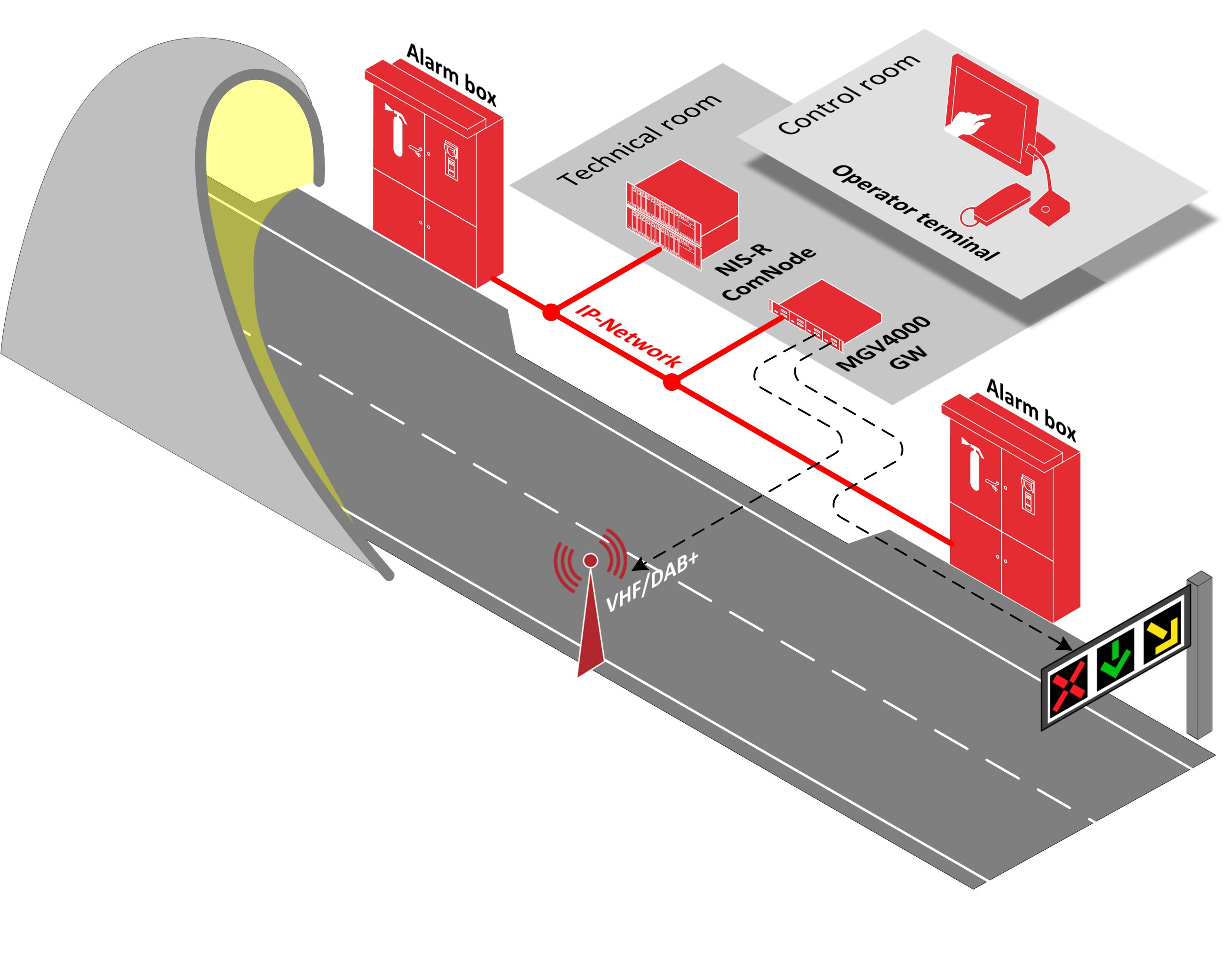 Road tunnel solution with emergency call system and tunnel radio broadcasting